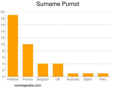 Surname Purnot