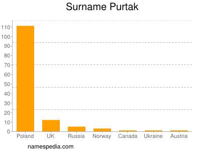 Surname Purtak