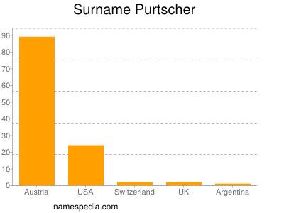 Surname Purtscher