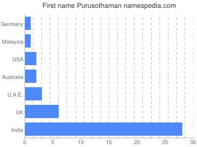 Given name Purusothaman