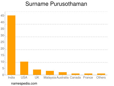 Surname Purusothaman
