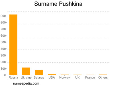 Surname Pushkina