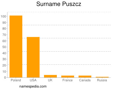Surname Puszcz