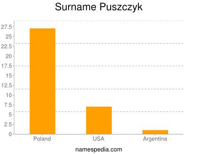 Surname Puszczyk
