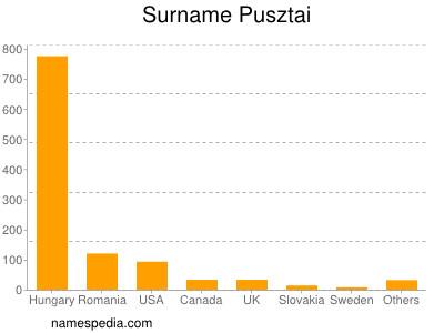 Surname Pusztai