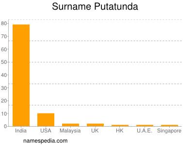 Surname Putatunda
