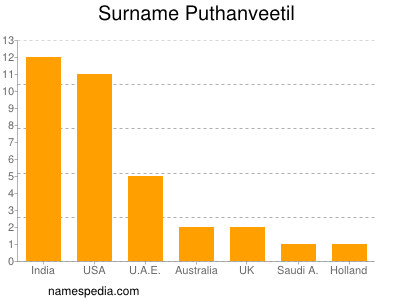 Surname Puthanveetil