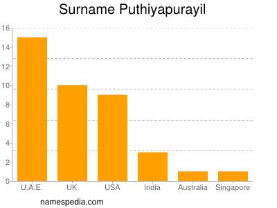 Surname Puthiyapurayil
