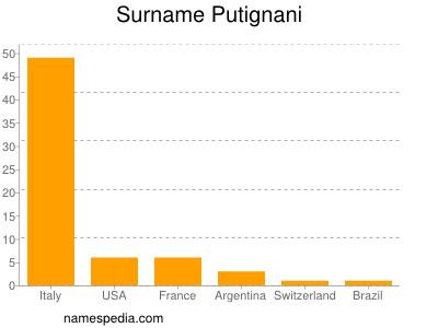 Surname Putignani