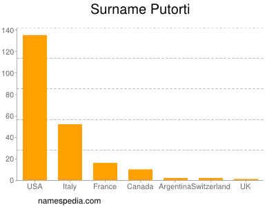 Surname Putorti