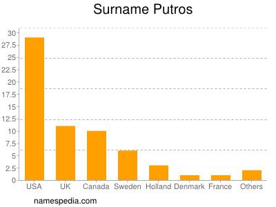 Surname Putros