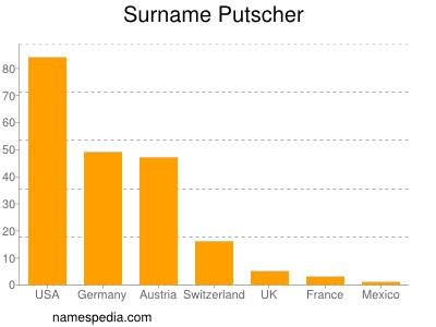 Surname Putscher