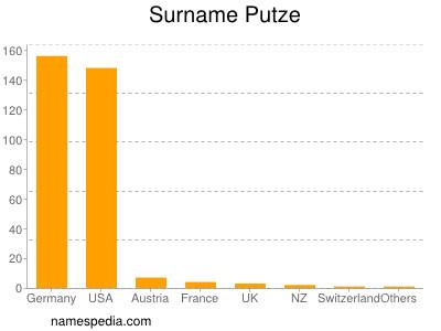 Surname Putze