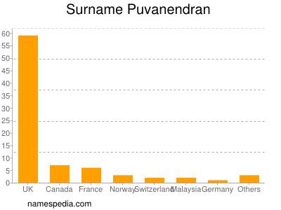 Surname Puvanendran