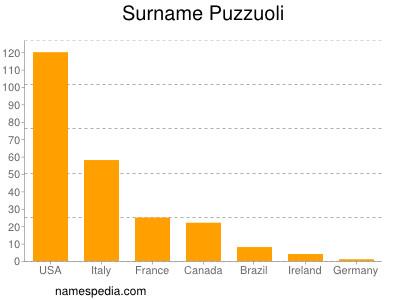 Surname Puzzuoli
