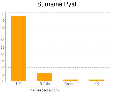Surname Pyall