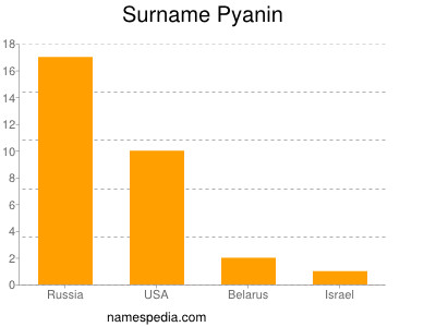 Surname Pyanin