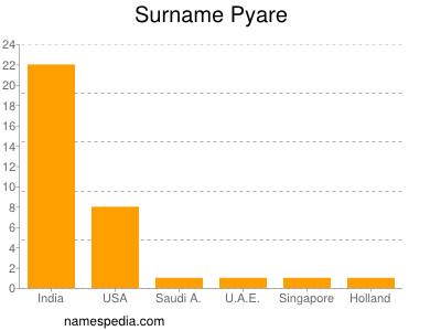 Surname Pyare