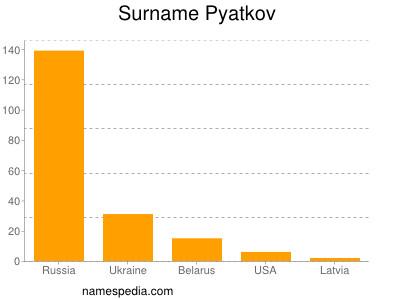Surname Pyatkov