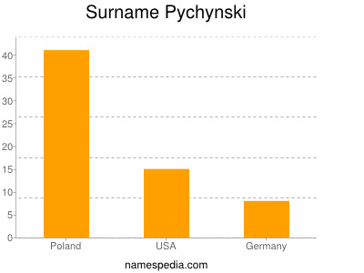 Surname Pychynski