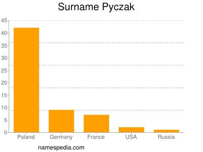 Surname Pyczak
