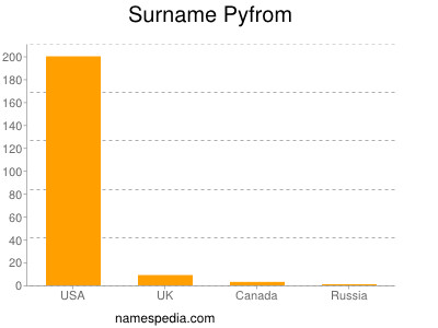 Surname Pyfrom