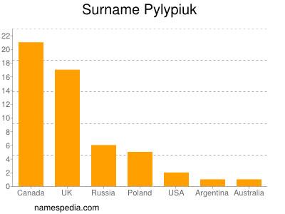 Surname Pylypiuk