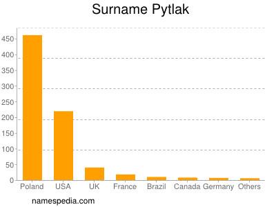 Surname Pytlak