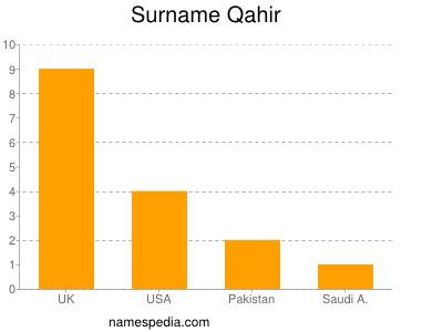 Surname Qahir
