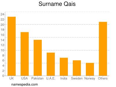 Surname Qais