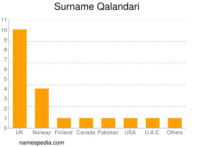 Surname Qalandari