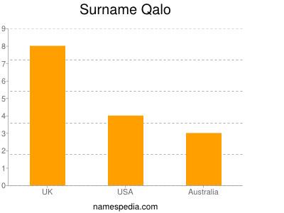 Surname Qalo