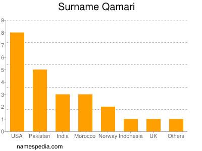Surname Qamari