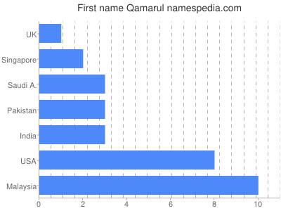 Given name Qamarul