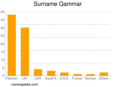 Surname Qammar