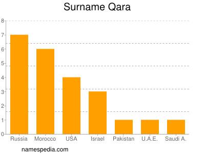 Surname Qara