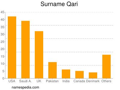 Surname Qari