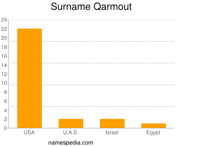 Surname Qarmout
