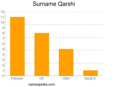 Surname Qarshi
