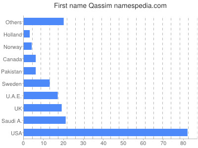 Given name Qassim