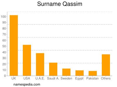 Surname Qassim