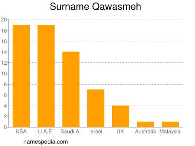 Surname Qawasmeh