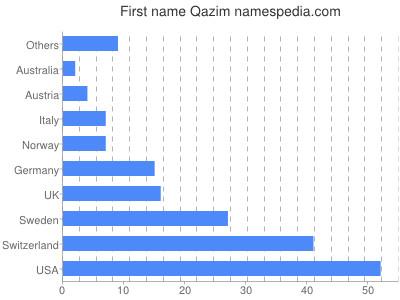 Given name Qazim