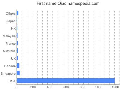 Given name Qiao
