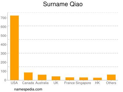 Surname Qiao