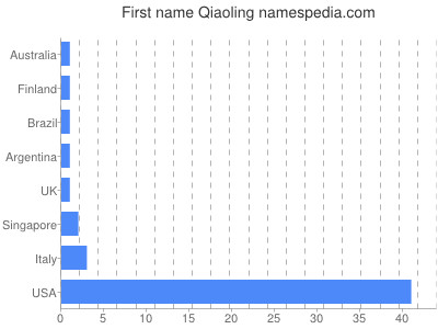 Given name Qiaoling
