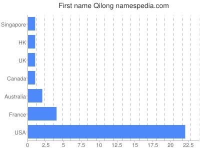 Given name Qilong