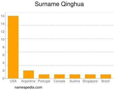 Surname Qinghua