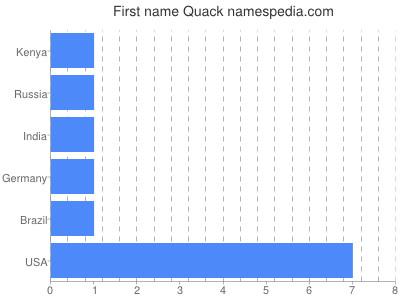 Given name Quack