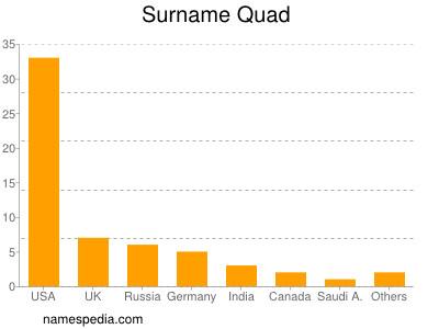 Surname Quad